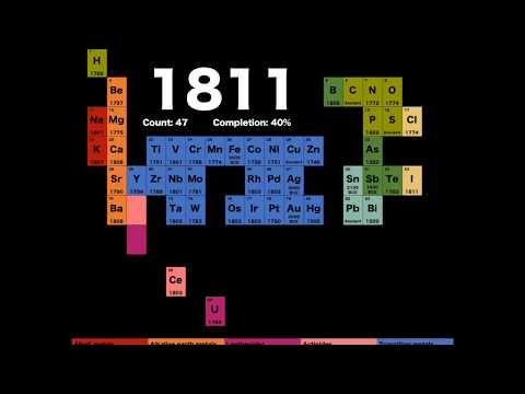 Youtube tabla peridica periodic table pinterest periodic table urtaz Choice Image