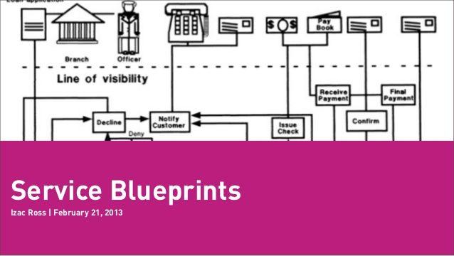 Workshop using service blueprinting to evolve services by izac ross workshop using service blueprinting to evolve services by izac ross via slideshare malvernweather Choice Image