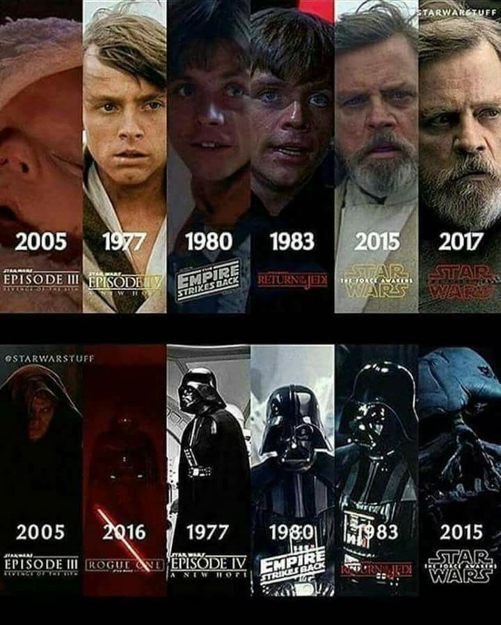 Luke and anakin through the years with images star
