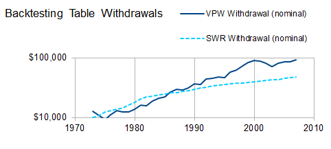 Safe Withdrawal Rates Part  Variable Withdrawals  Seeking