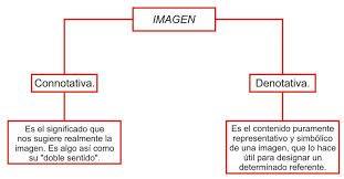 Diferencia Entre Denotacion Y Connotacion Connotacion Alguien