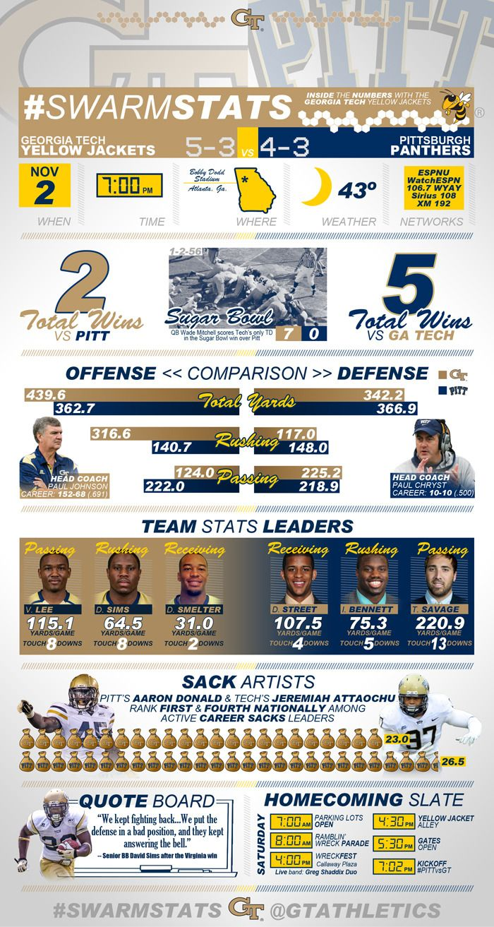 Infographic Yellow Jackets vs. Panthers Preview