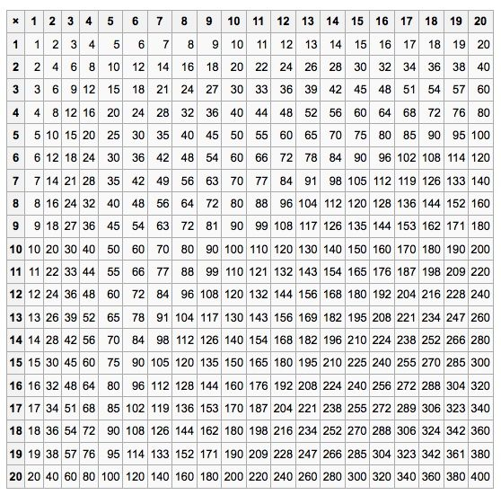 Multiplication Grid 1-20 | 4th Grade Math | Times tables ...