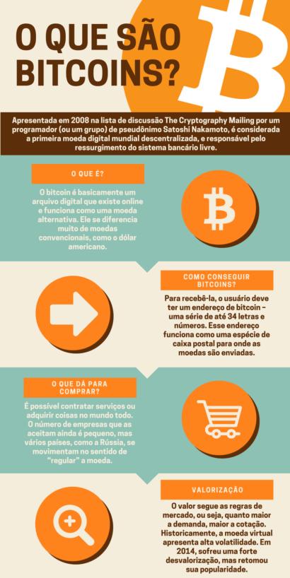 coisas para investir como bitcoin