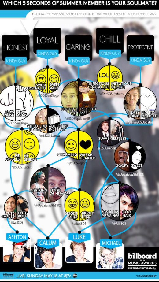 Who Is Your 5sos Soulmate