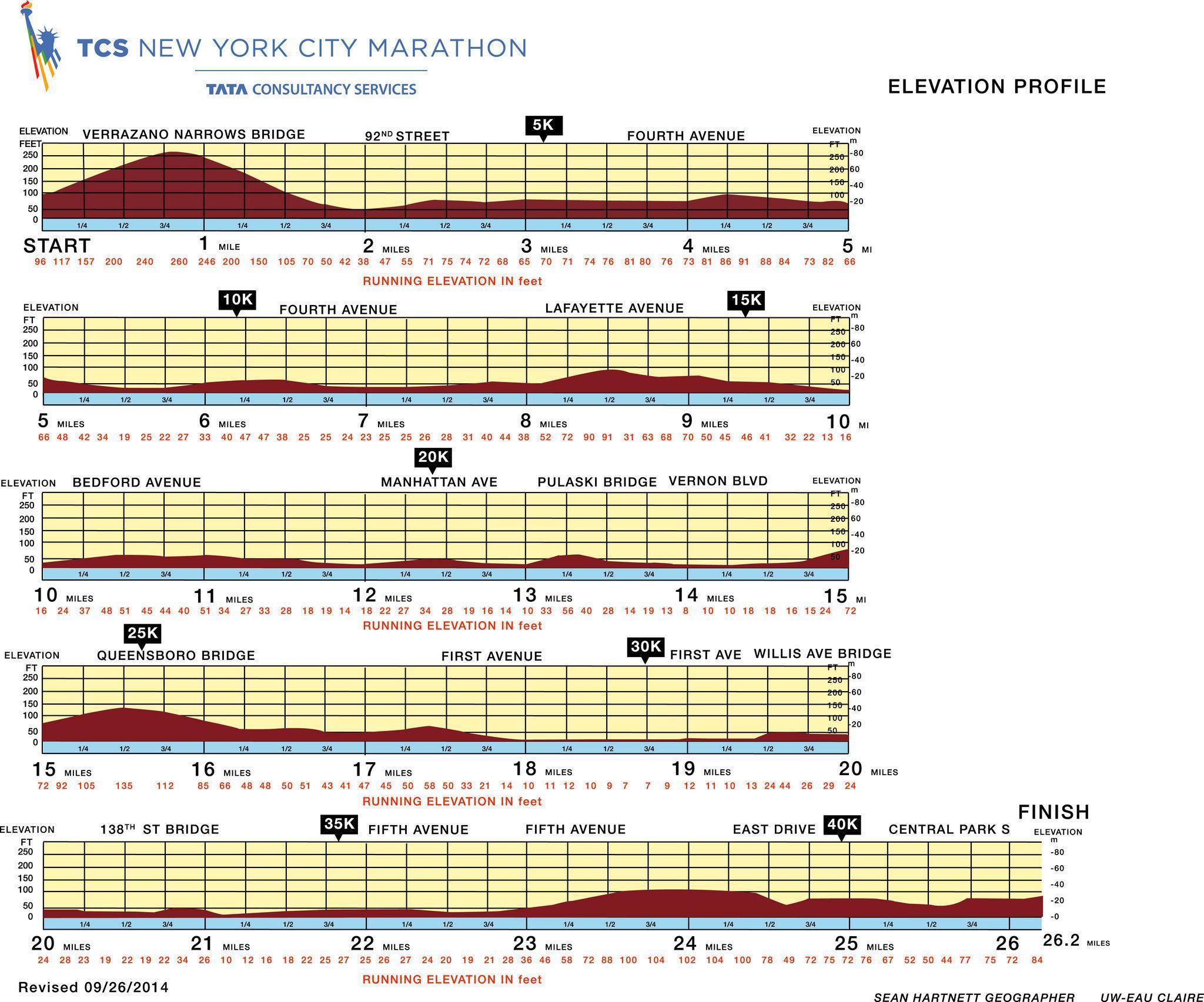 Nyc Marathon 2014 Route Details Dengan Gambar