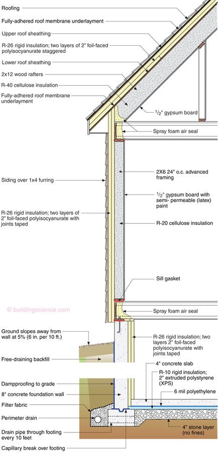 Bsi 018 Westford House Building Science Information Structural Insulated Panels Building A House Small House Design