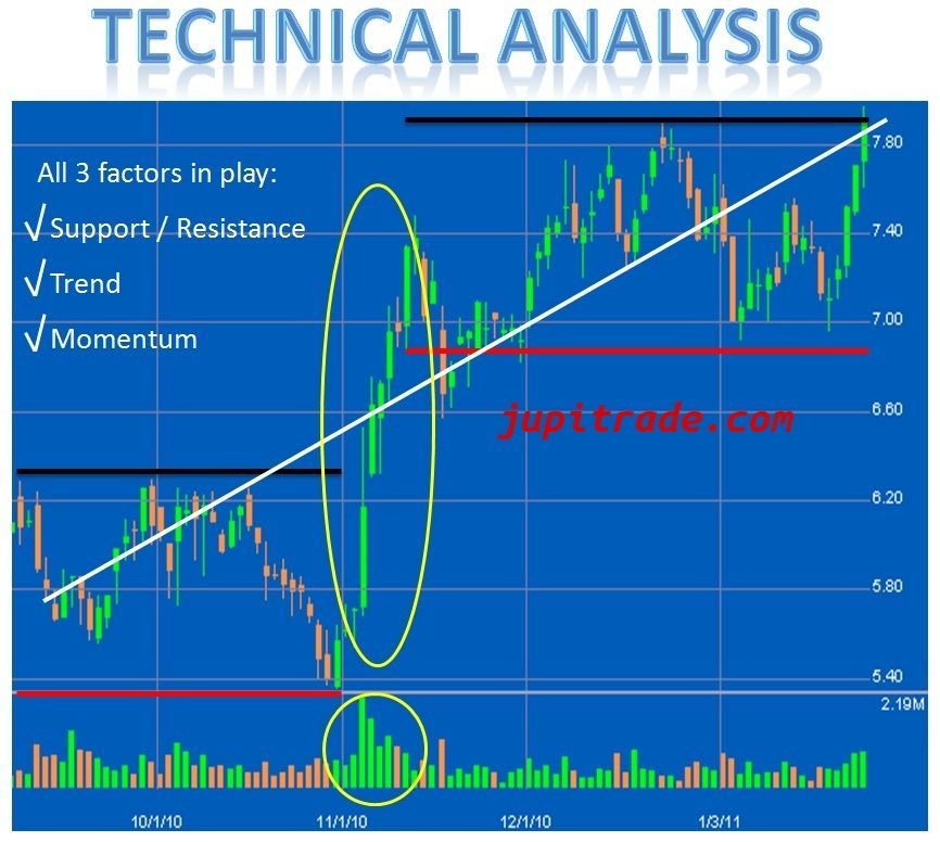 Jupitrade.com Provides Technical Analysis Of Indian Stocks And Stock Market  Trend Stock Charts And