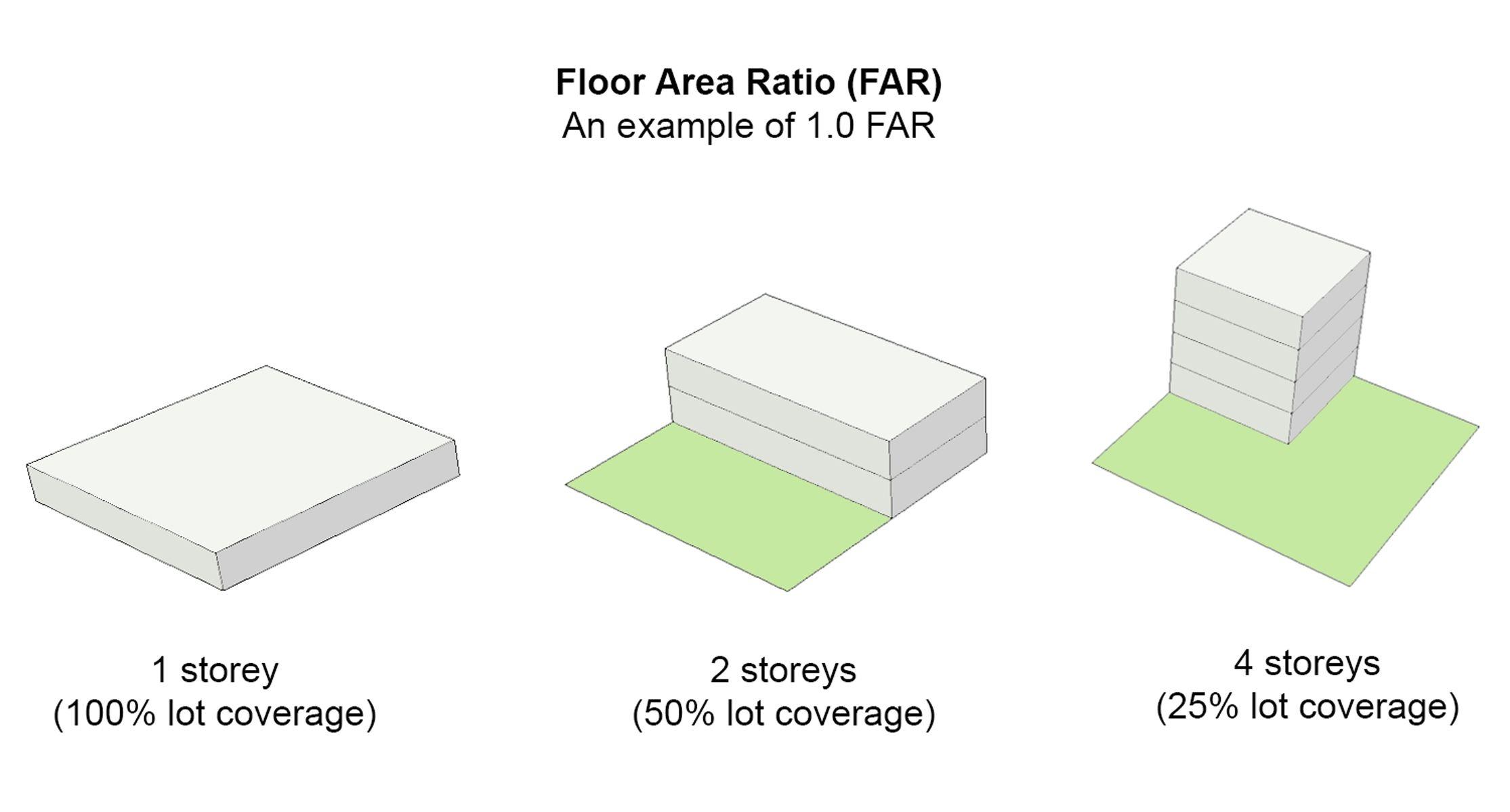 Floor Area Ratio Calculator Nyc New Blog Wallpapers Floor Area Ratio Blog Wallpaper Flooring