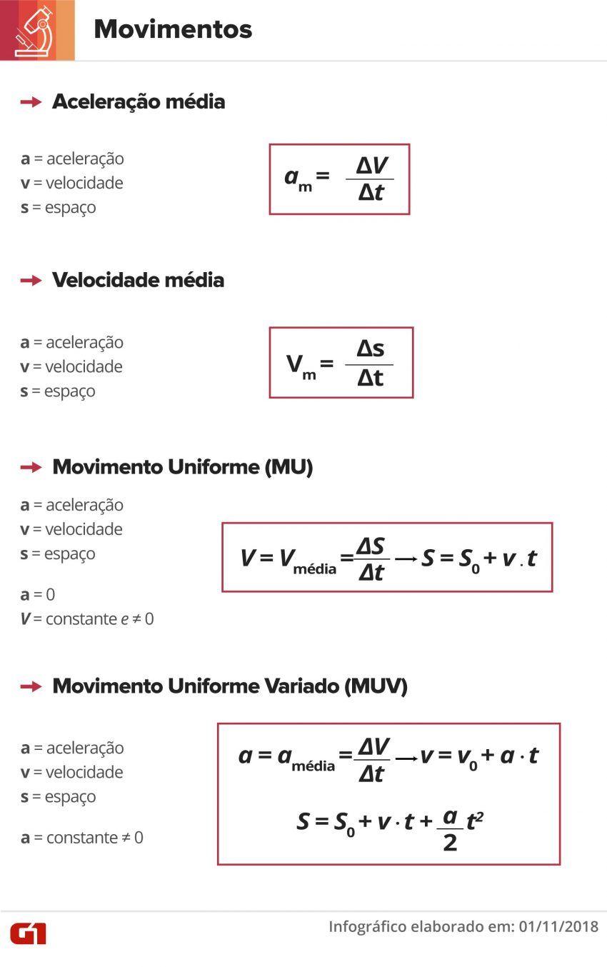 Fisica No Enem 2019 Veja Seis Formulas Para Revisar Antes Da