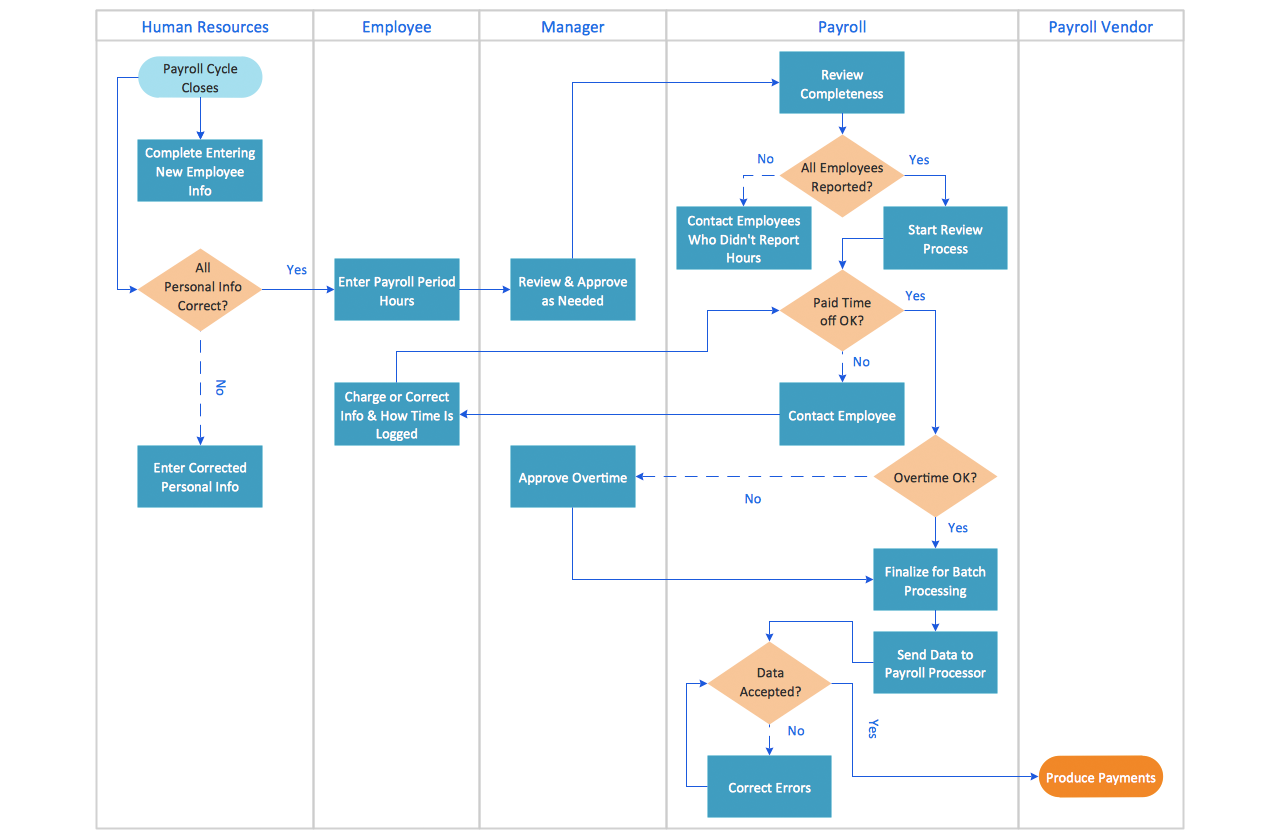 Conceptdraw samples business processes flow charts process conceptdraw sles business processes flow charts 28 images standard flowchart symbols and their usage basic payroll cycle flowchart flowchart in word nvjuhfo Image collections