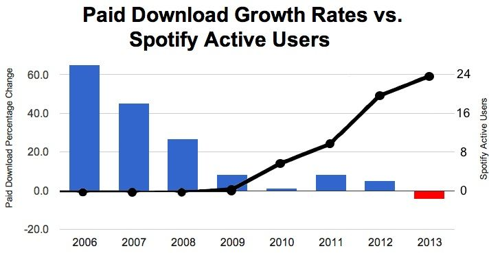 Paid Downloads vs. Spotify Active Users, 2006present