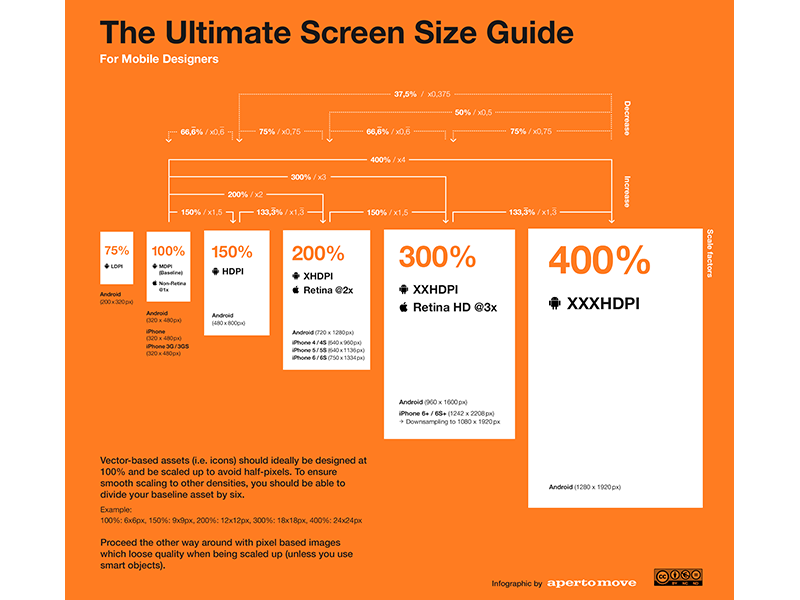 Mobile Screen Size Guide Screen Size Web Design Infographic