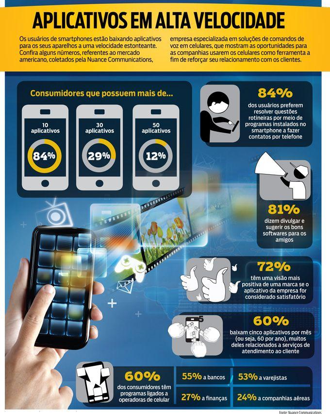 Aplicativos Em Alta Velocidade Aplicativos Tecnologia Consumidor