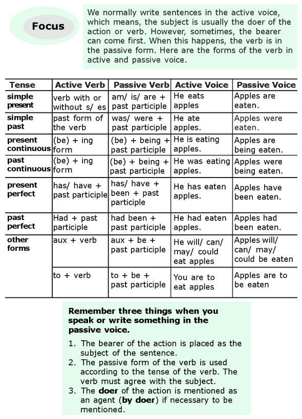 Grade grammar lesson active and passive voice also english rules examples learn englishgrammar rh pinterest