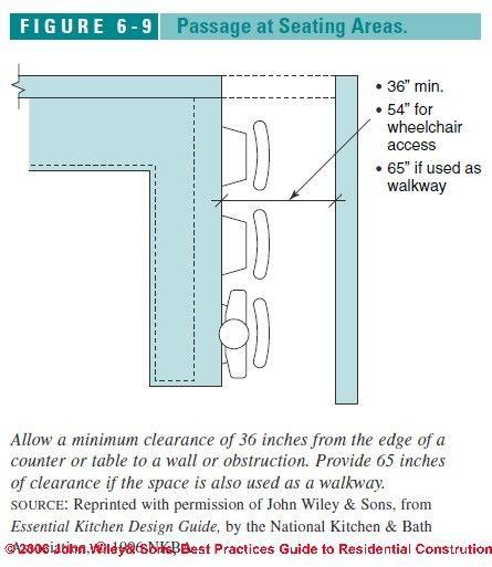 Basic kitchen design principles commercial