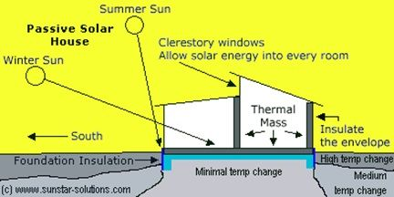 what is the difference between active and passive solar? direct