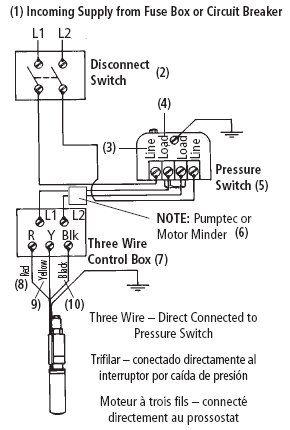 green road farm submersible well pump installation rh hu pinterest com Automotive Wiring Diagrams Ford Starter Wiring Diagram 1993 F 150 XLT
