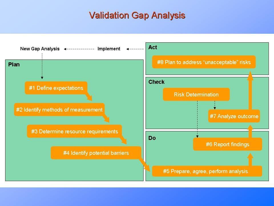 Validation Gap Analysis Manufacturing Process Pinterest Risk - validation plan template