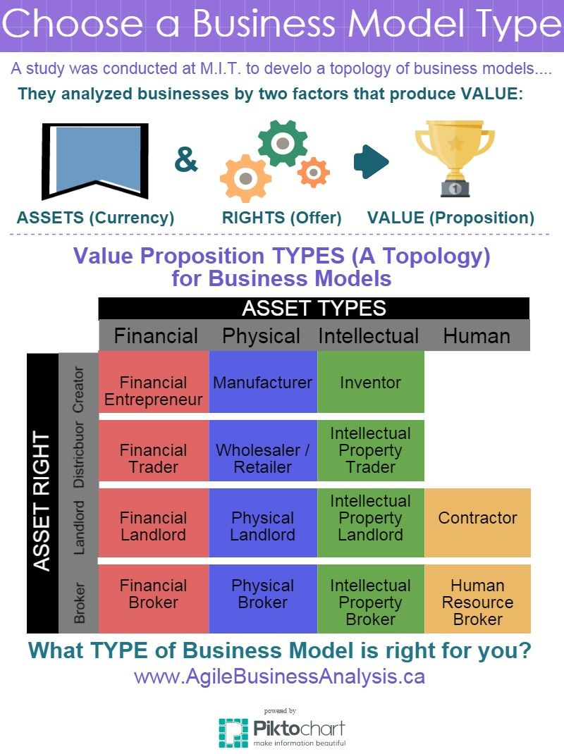 What Type Of Business Model Is Right For You Businessmodel
