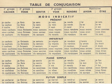 French Verb Conjugator: An Alphabetical List | Frenchs, French ...