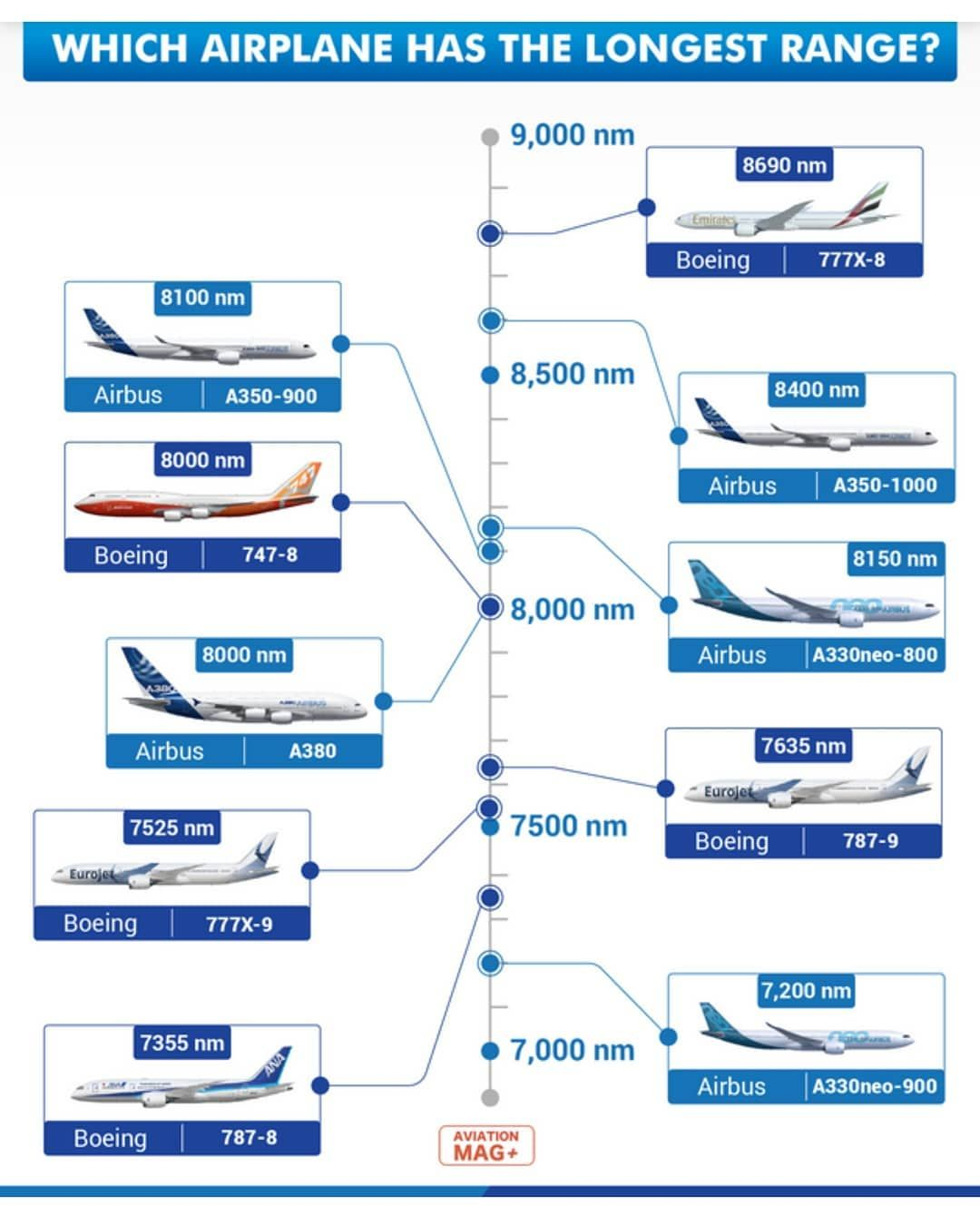 Pin By Swatcat On Airbus A350 Boeing 747 8 Aviation Airbus