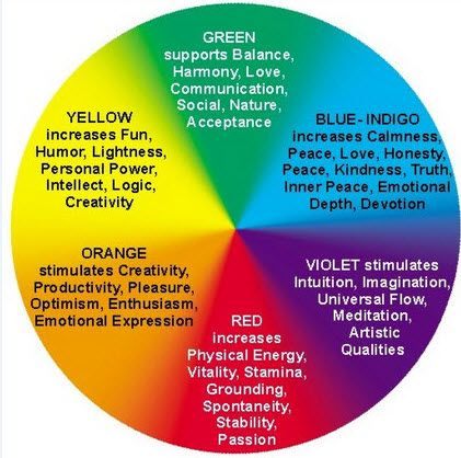 Colour Theory Interior Design color theory in interior design - google search | colors & paint