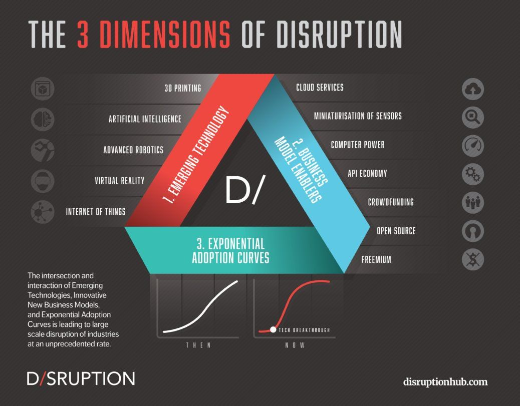 Five Ways to Disrupt the Disruptors - Innovation Resource