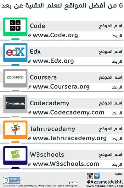 Pin By Samya Raghp On Technology Learning Websites Programming Apps Education Application