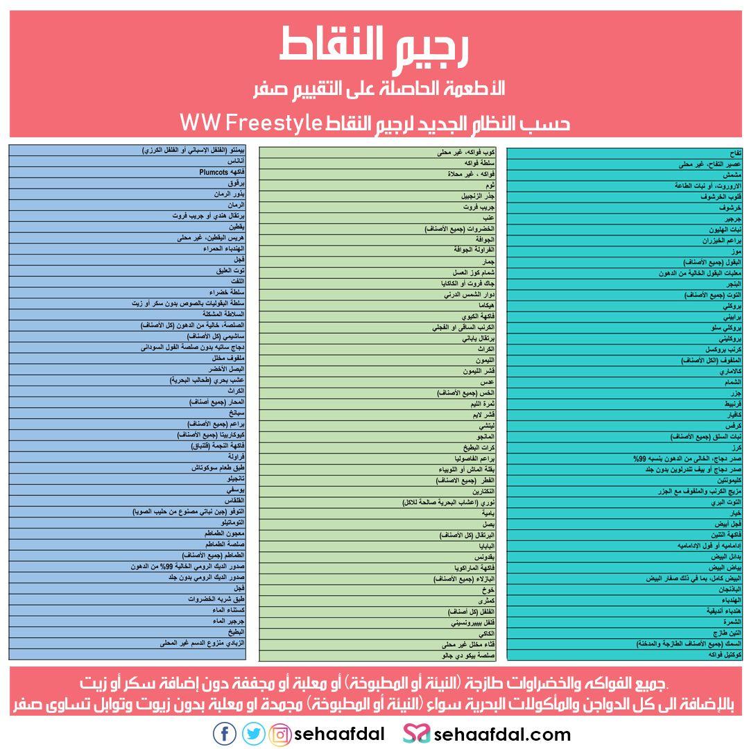 رجيم النقاط بالتفصيل مع جدول رجيم النقاط الصحيح وطريقة حساب النقاط Diet Recipes Diet Health