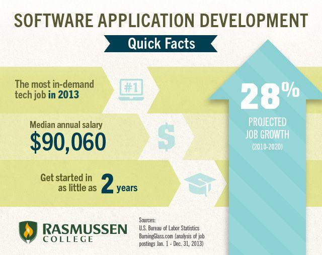 Software Development S Trendiest Tech Job Techjobs