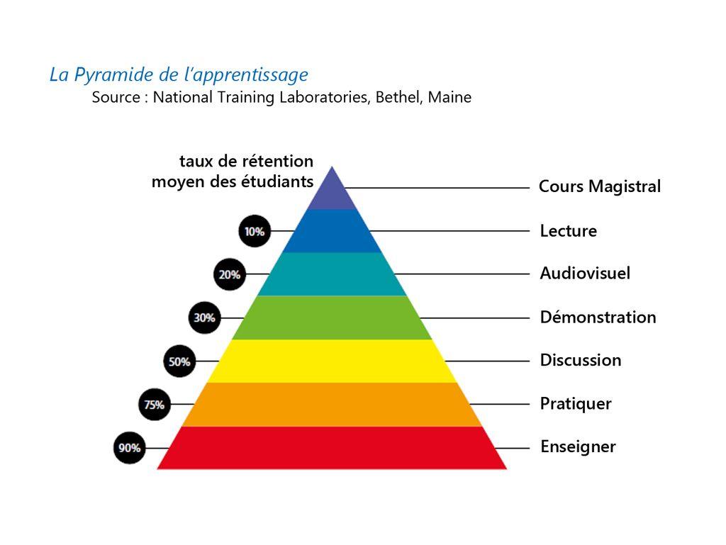 """Résultat de recherche d'images pour """"pyramide de l'apprentissage"""""""