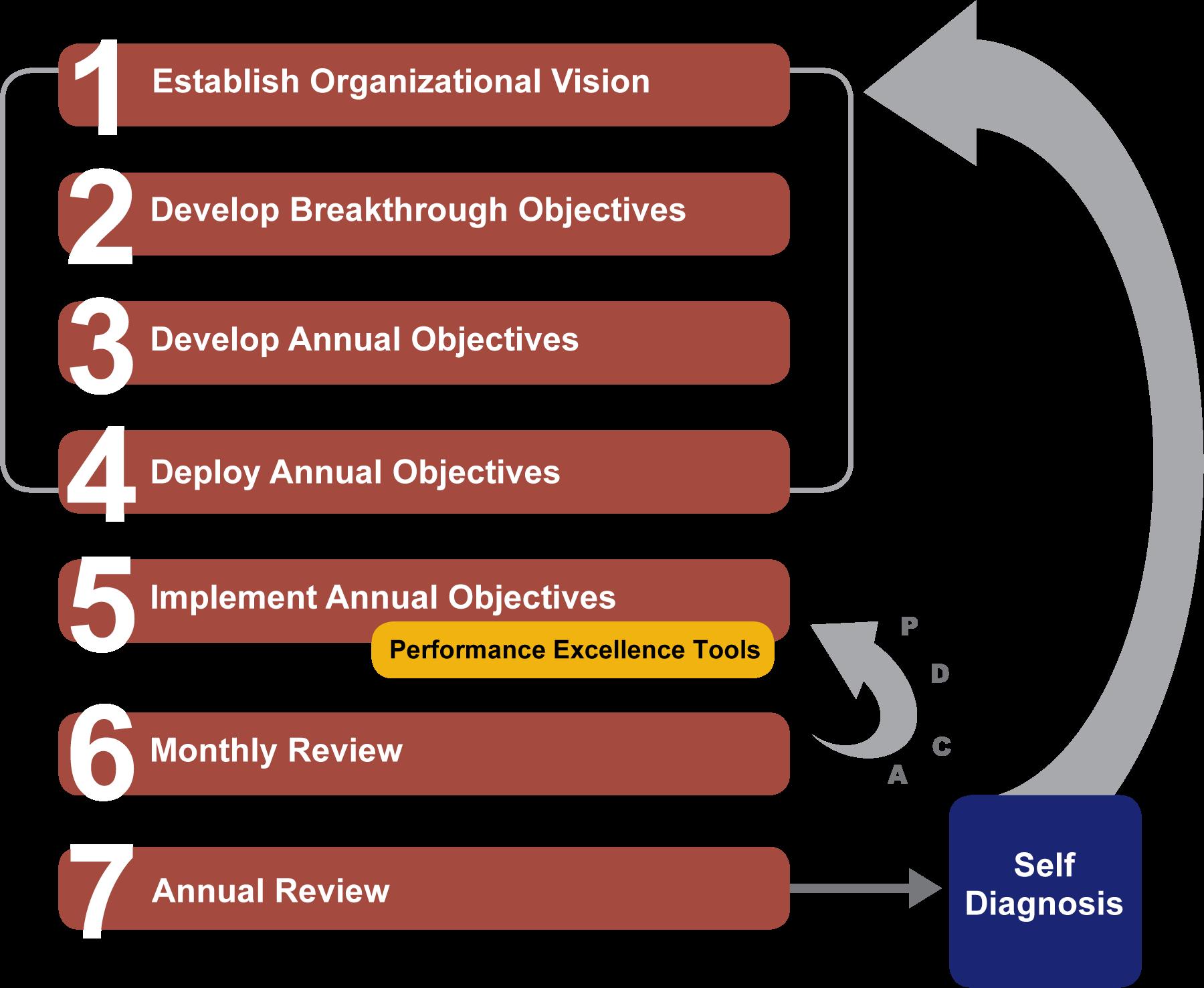7 Steps of Hoshin Planning Planning, Leiderschap
