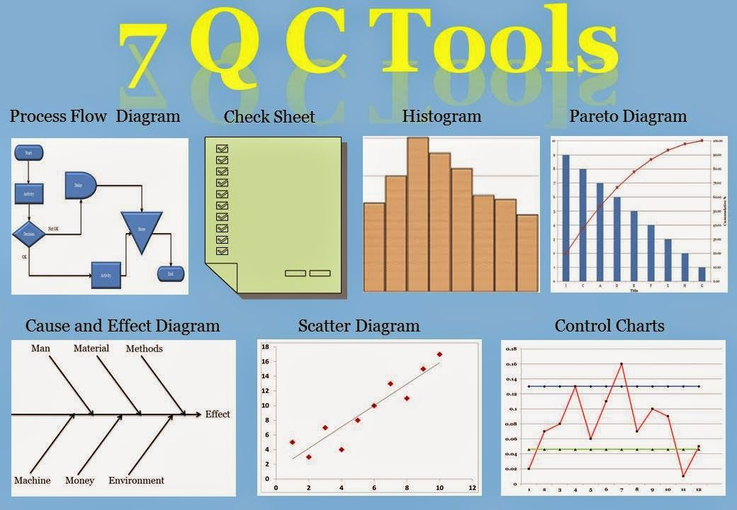 Seven Basic Tools Of Quality Cause And Effect Diagram Check Sheet Control Chart Histogram Chart Statistical Process Control Lean Six Sigma
