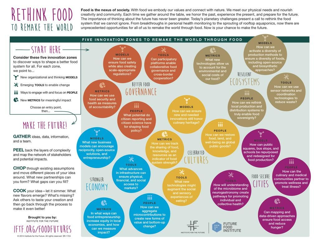 Institute For The Future on Food, Embedded image