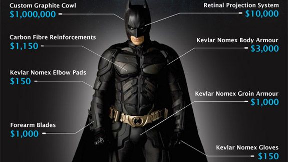 batman by the numbers a look at the dark knight s expensive