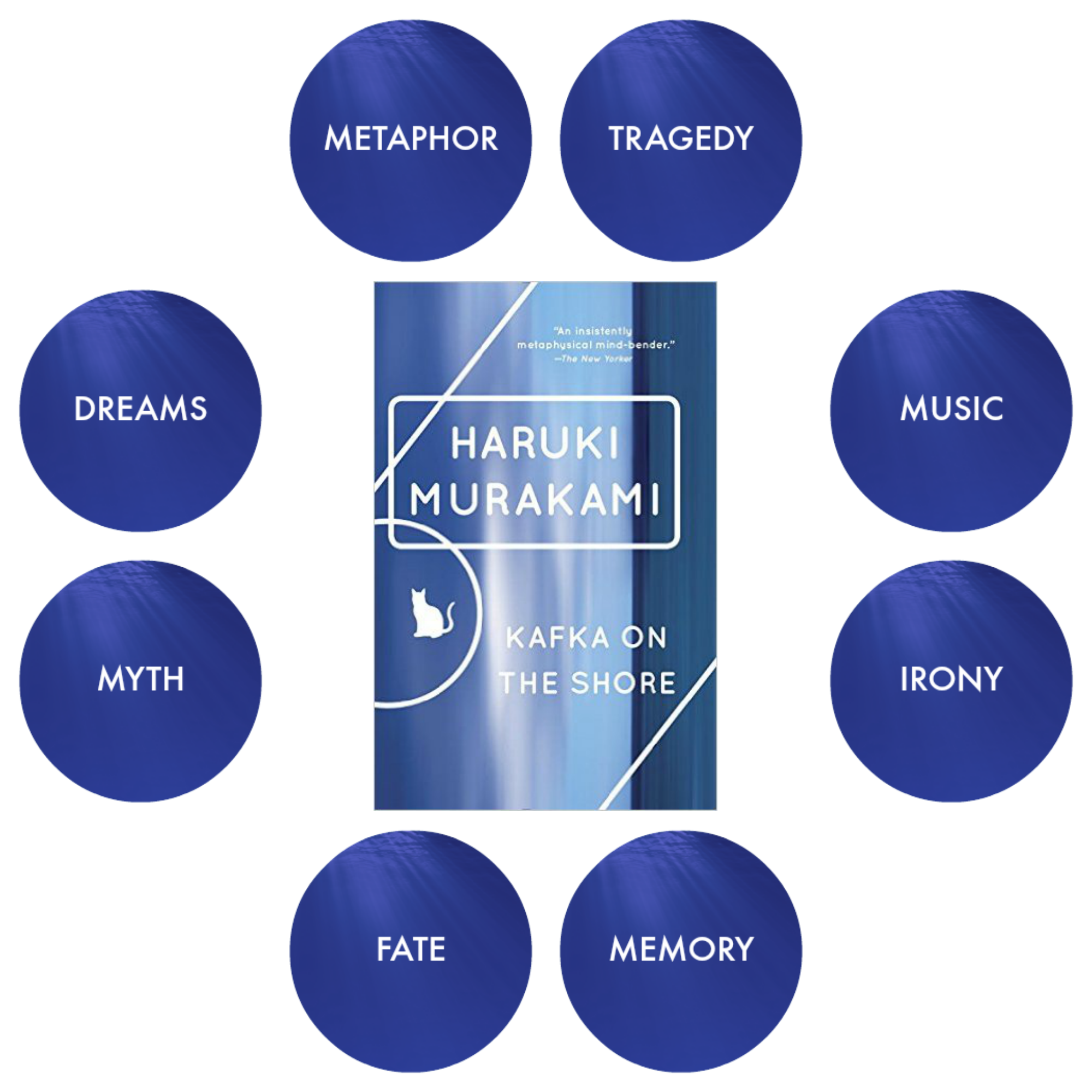 Kafka On The Shore Literary Theory Book Oblivion Academy Kafka On The Shore Literary Theory Dream Music