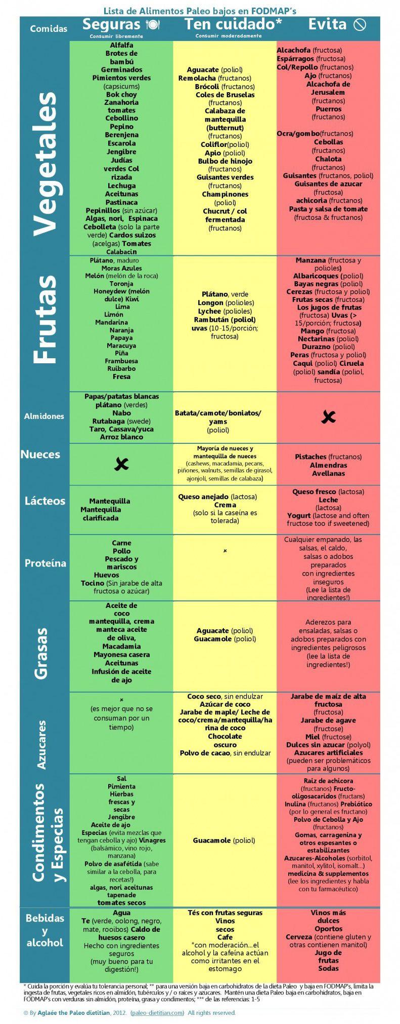 Que es la dieta FODMAPs   Paleo, Fodmap and Recetas