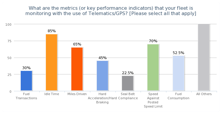 Chart Kpis That Fleets Are Monitoring With Telematics Gps Survey