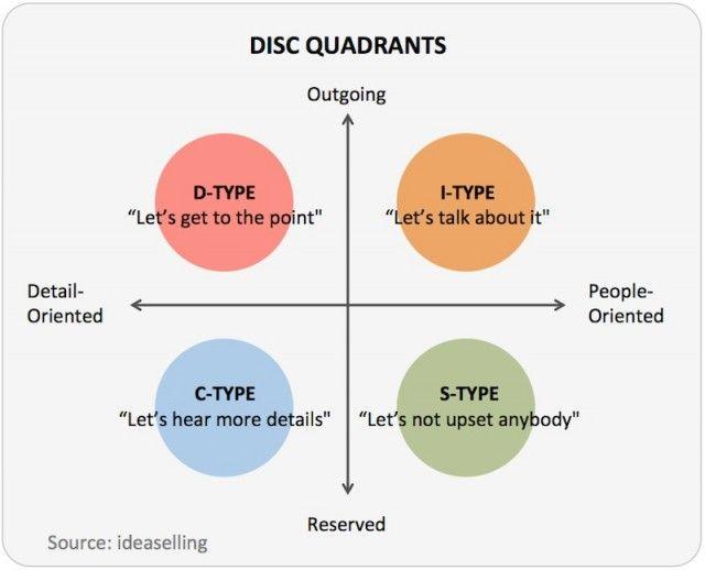DISC behavior profile quadrants | Communication | How to be