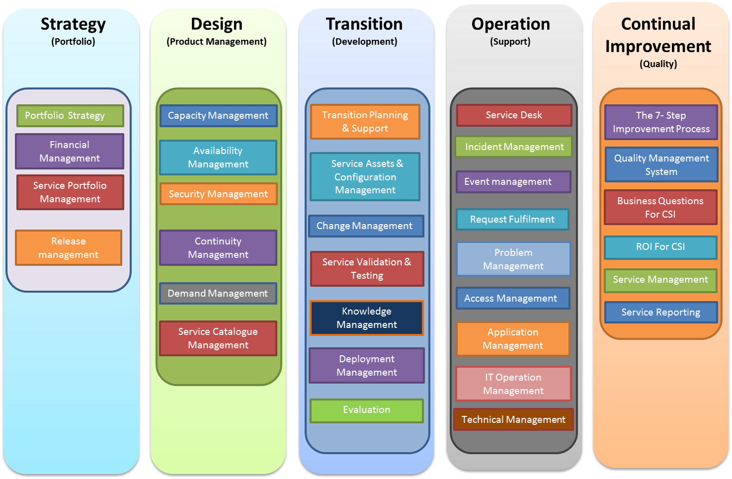 Itil Wikipedia The Free Encyclopedia Itil Management