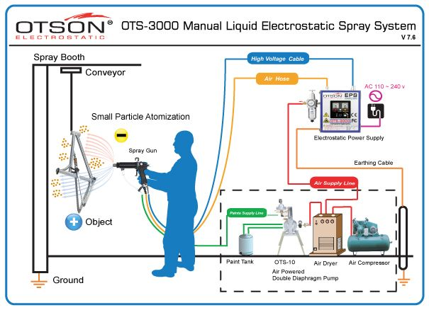 Electrostatic Paint Spraying Equipment
