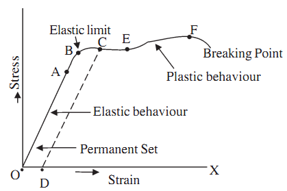Astonishing Stress Strain Curve For Metallic Wire Study Page Physics Wiring Cloud Brecesaoduqqnet