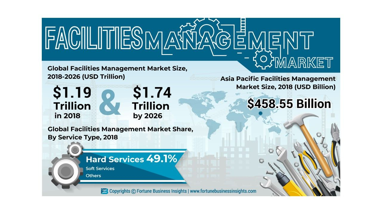 Facility Management Market Size, Share & Industry Analysis