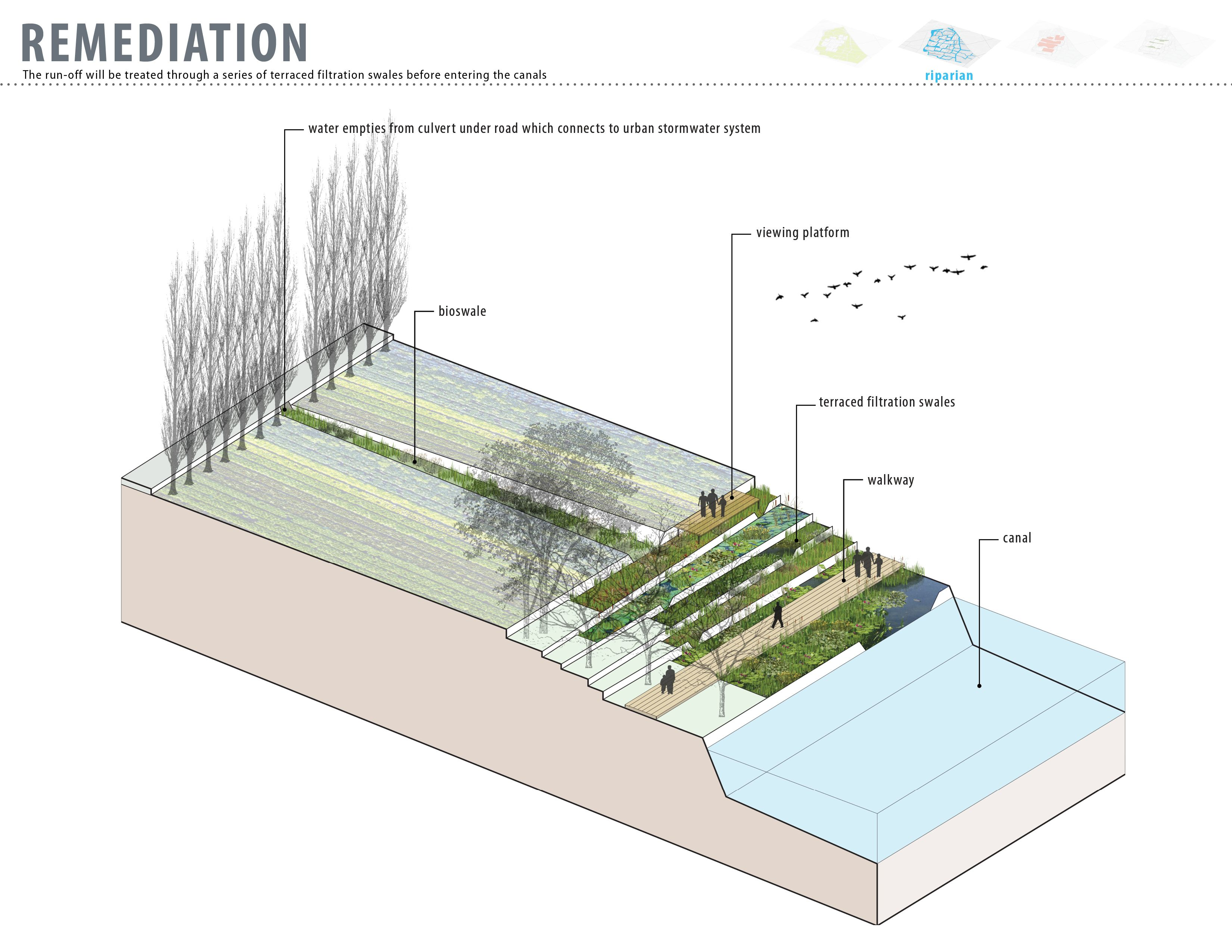 The run off will be treated through a series of terraced for Terrace farming diagram