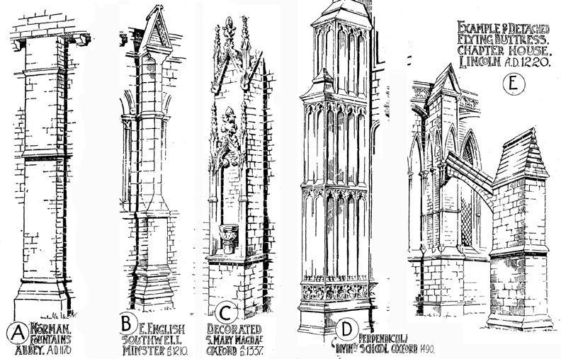 Google Pl Blank Gothic Architecture Rh Com Italianate Characteristics