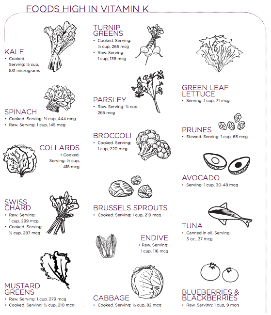 Foods That Affect Coumadin List