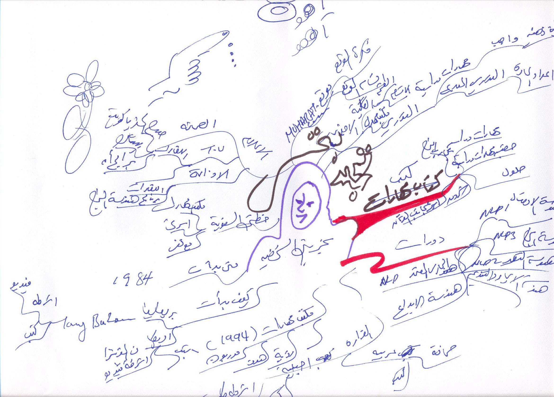 خريطة ذهنية لكتابي الخريطة الذهنية قبل تأليفه و عمل عصف ذهني Art Arabic Calligraphy Journal