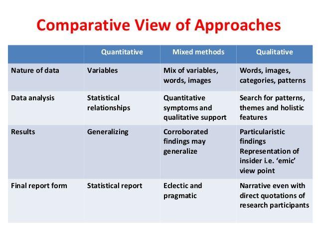 Image result for qualitative vs quantitative vs mixed methods