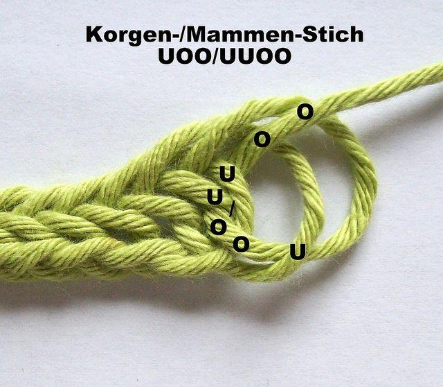 Les points Korgen et Mammen ont tous deux obtenu leur nom des localités …   – Basteln